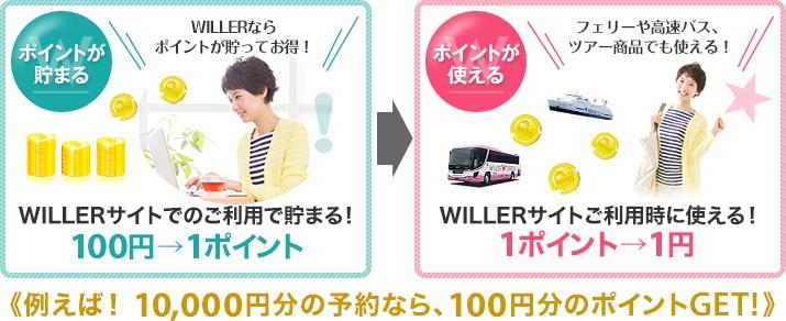 """出典: <a href=""""https://travel.willer.co.jp/membership/point/"""">WILLERポイントについて</a>"""